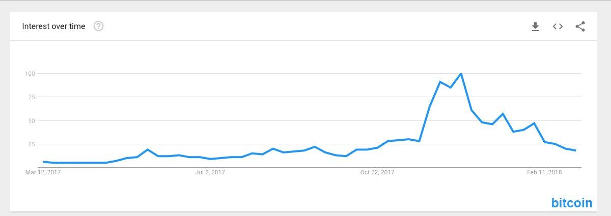 Bitcoin arama trendi
