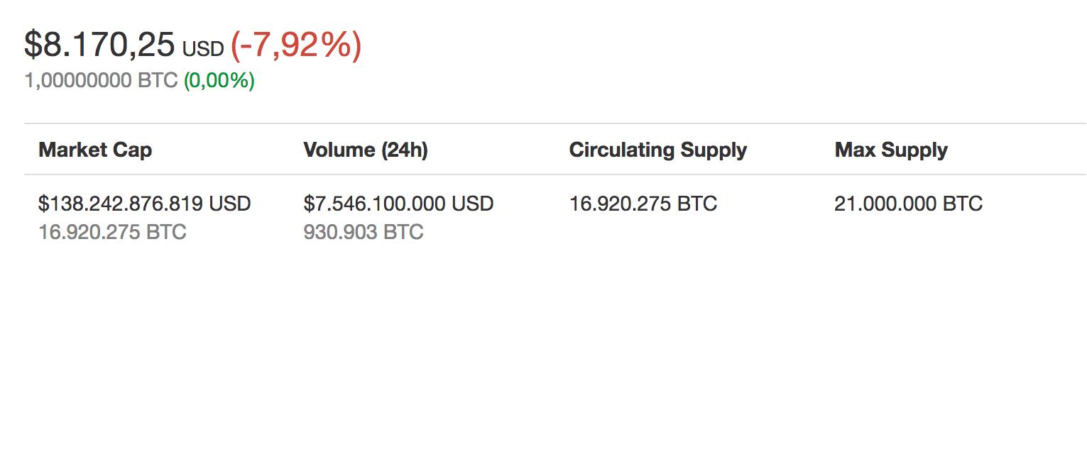 Bitcoin fiyat endeksi