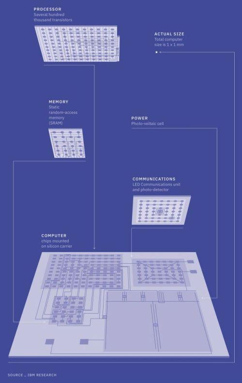 IBM kaya tuzu boyutunda bilgisayar