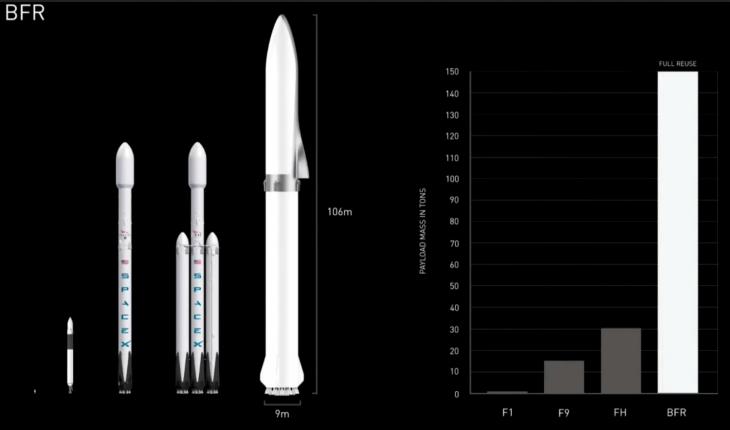 SpaceX BFR Roket Sistemi