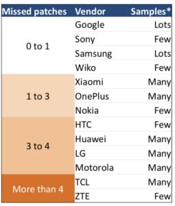 android güvenlik güncellemeleri 2