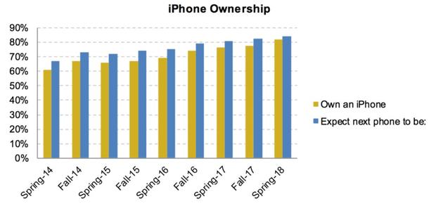 iPhone en çok tercih edilen telefon