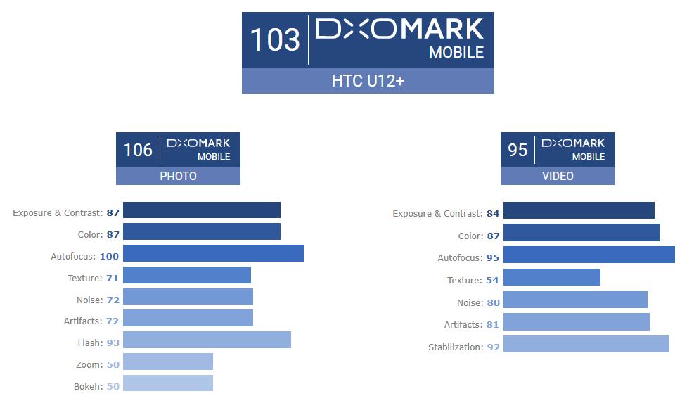 HTC U12 Plus DxOMark