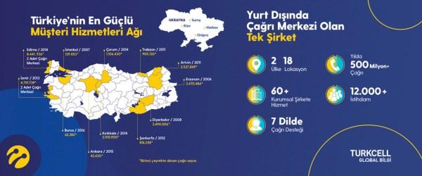 Turkcell Global Bilgi