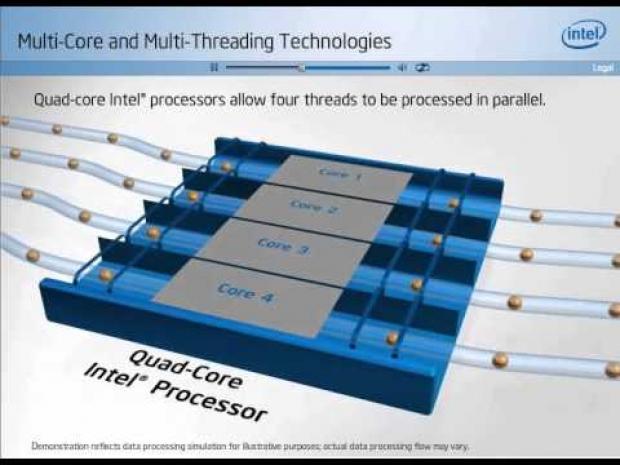 Intel Hyper Threading