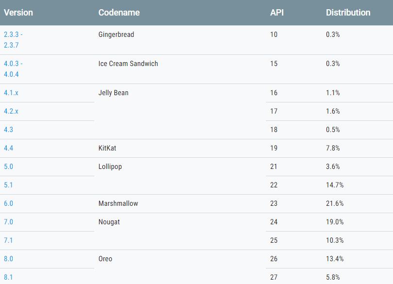 Android kullanım oranları: Android Pie halen yok!