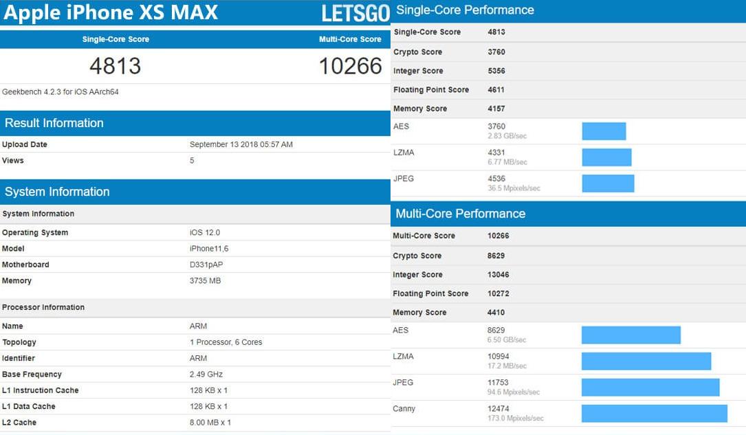 iPhone XS performans testi!