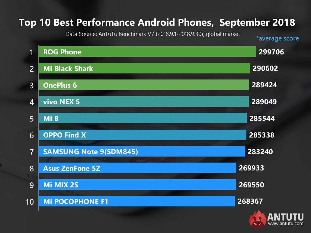 en güçlü akıllı telefonlar - 2018 Eylül
