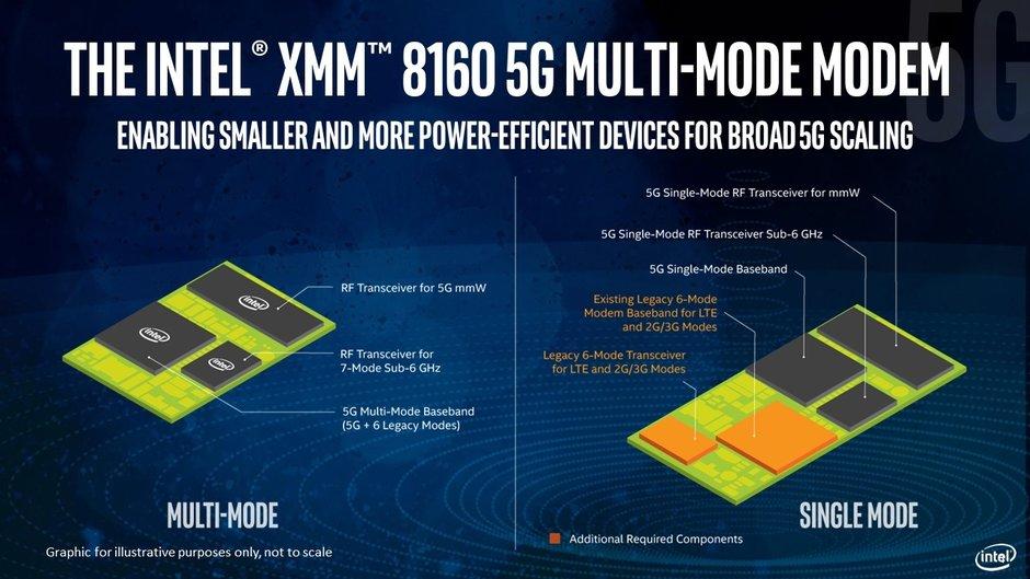 Intel 5G modem - Intel XMM 8160 özellikleri