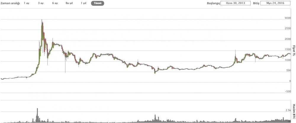 Kripto Para Bitcoin değeri