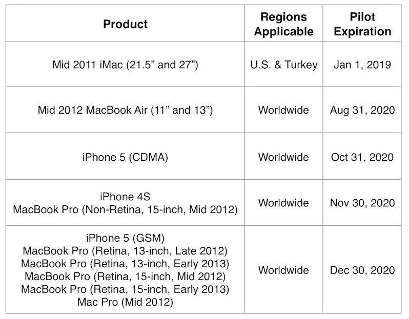 iphone kullanıcıları, eski iphone modelleri