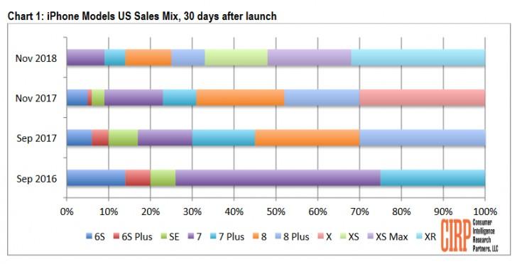 apple iphone satış raporları