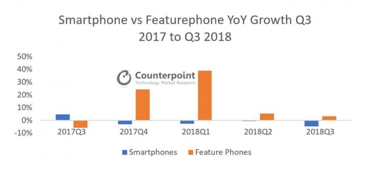 cep telefonu vs akıllı telefon