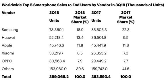Huawei Apple Samsung üçüncü çeyrek