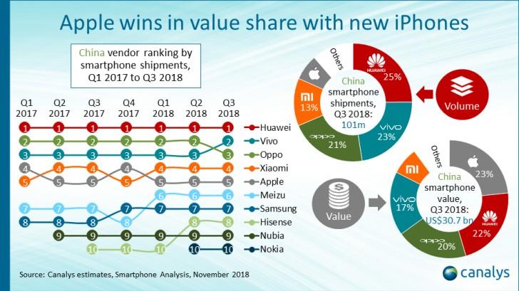 çin akıllı telefon pazarı