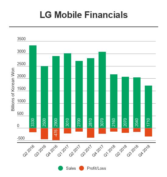 LG rekor gelire