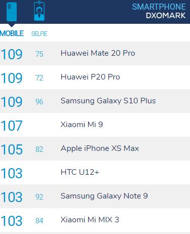 Samsung Galaxy S10 Plus DxOMark puanı