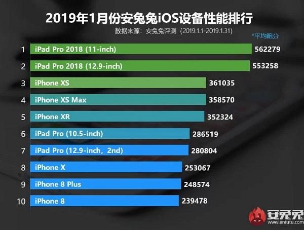 AnTuTu en güçlü iOS cihazlar