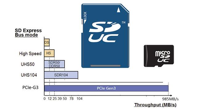 Yeni microSD express kartlar süper hızlı çalışacak