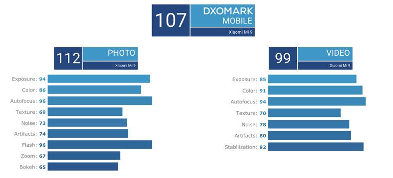 Xiaomi Mi 9 Dxomark puanı