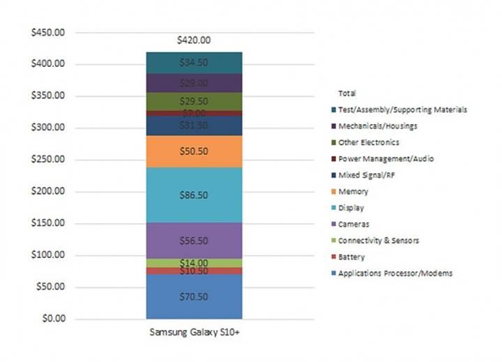 samsung galaxy s10 plus maliyeti