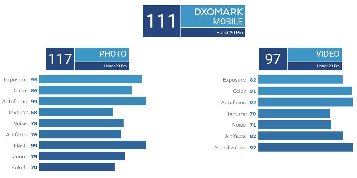 Honor 20 Pro DxOMark puanı açıklandı