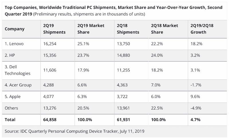 Laptop satışları 2019 sdn