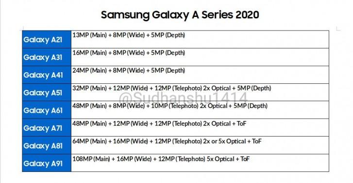 2020 Galaxy A serisi kamera özellikleri