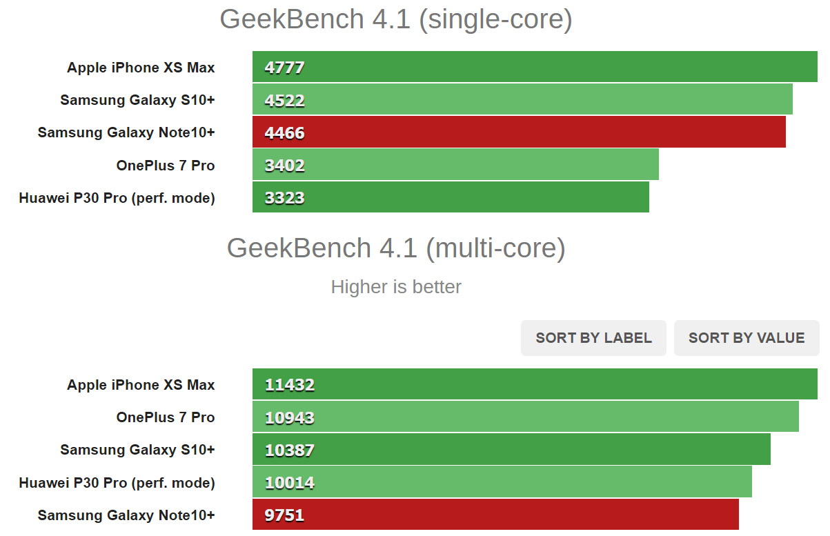 Galaxy Note 10 Plus performans testi