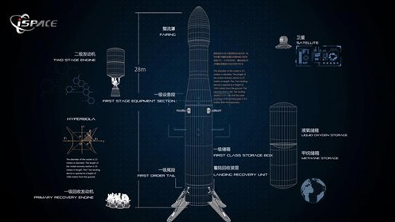 SpaceX çinli rakip