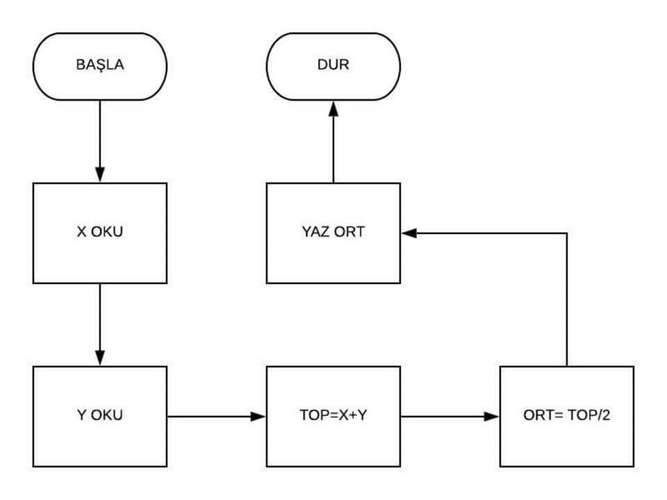 Algoritma örneği