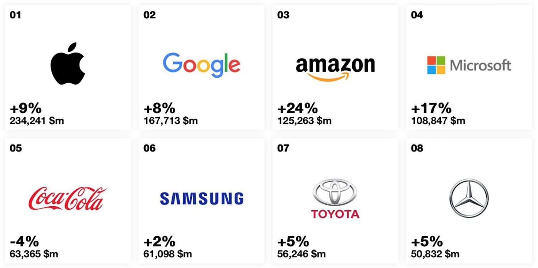 Apple dünyanın en değerli şirketi unvanını koruyor - ShiftDelete.Net