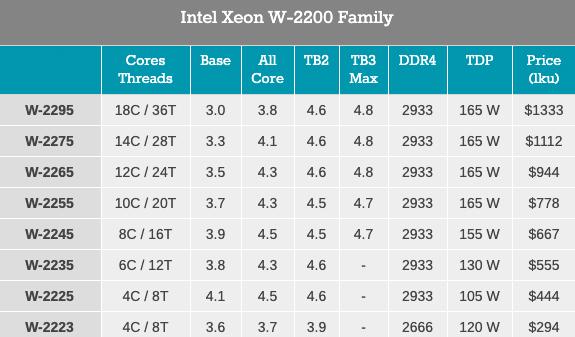 Intel yeni nesil Xeon W-2200 özellikleri