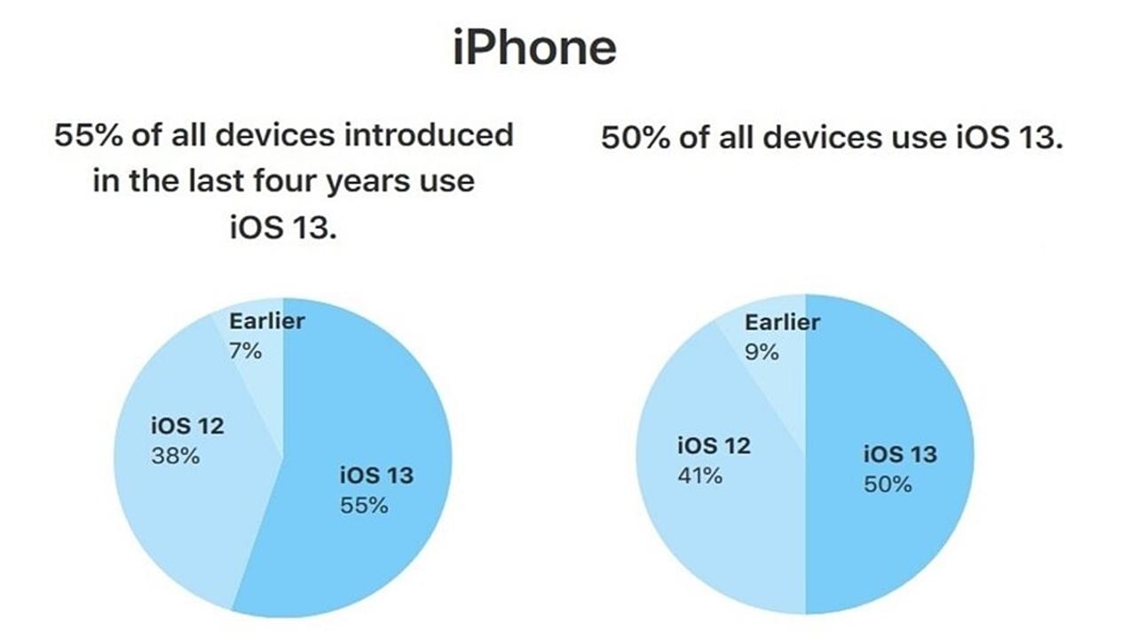 iPhone kullanıcıları