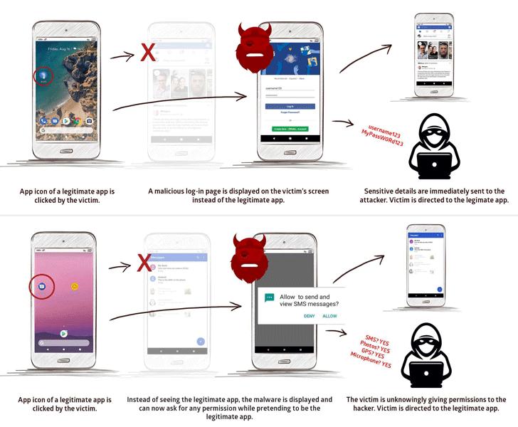 Android zararlı yazılımı çalışma mantığı