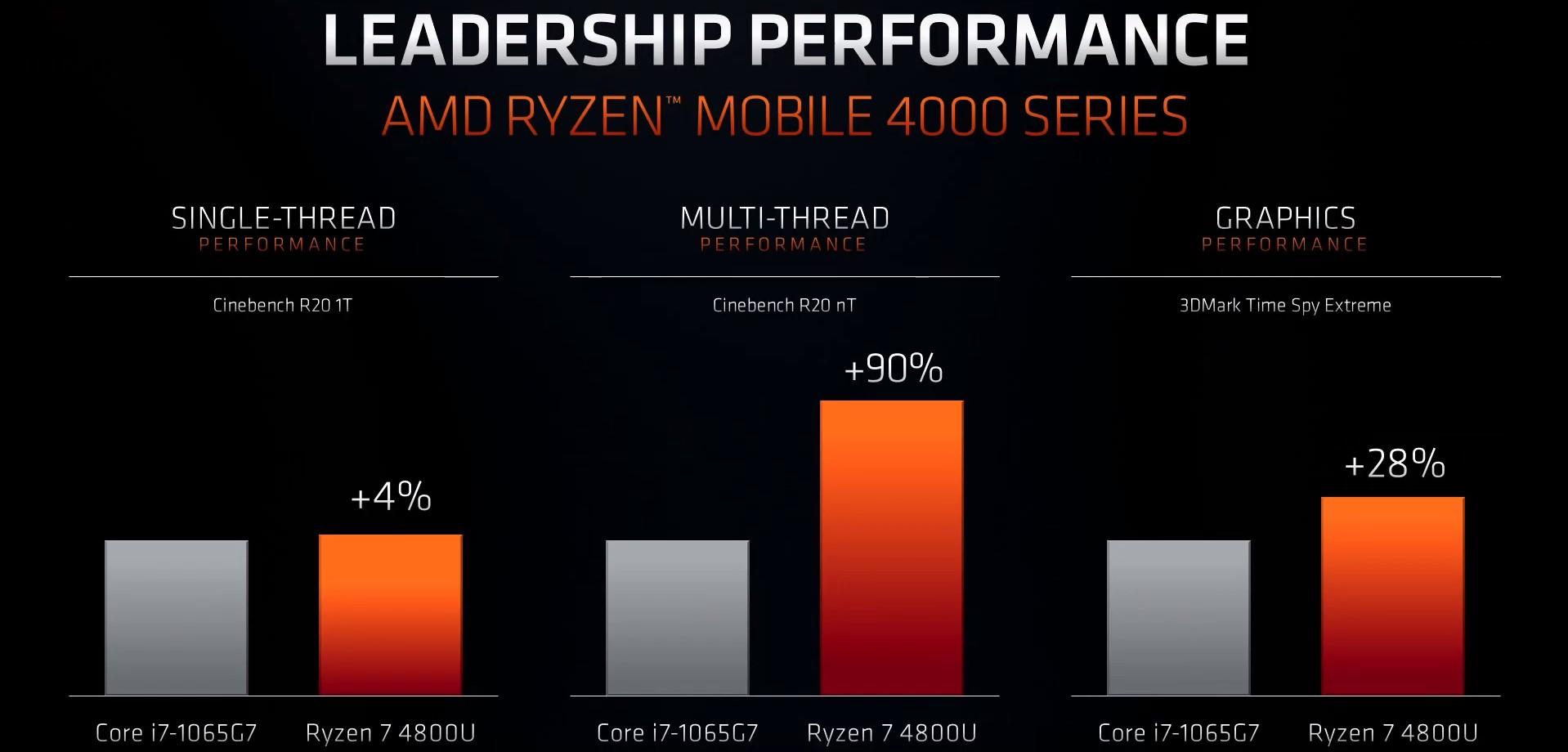 AMD, 3. nesil ryzen 4000 mobil işlemci tanıtımı gerçekleşti