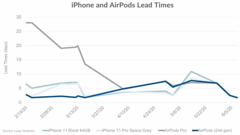 iphone üretimi
