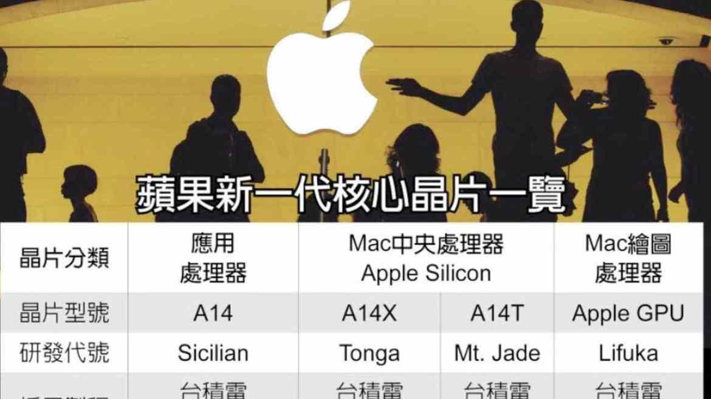 apple işlemcili imac