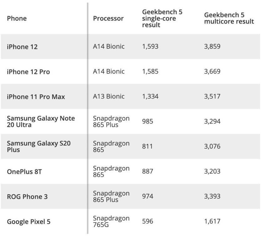 iPhone 12 performans testi