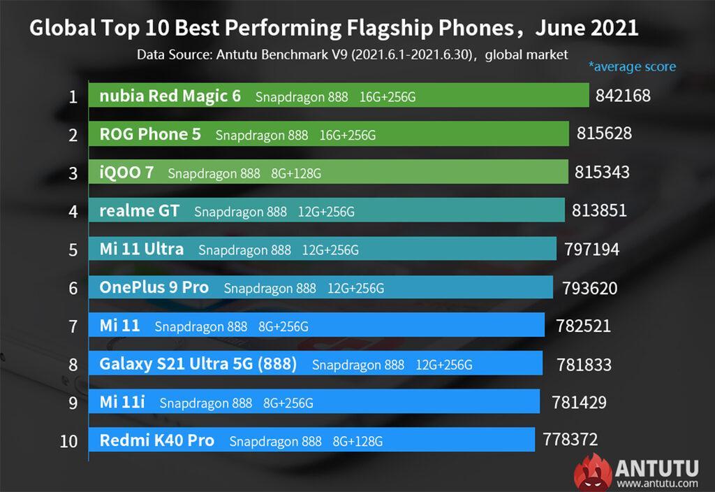 en güçlü akıllı telefonlar