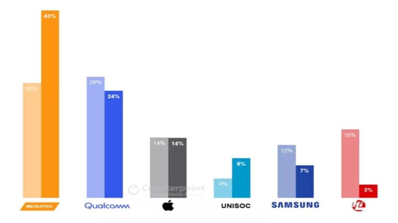 MediaTek, akıllı telefon işlemci pazarında yükselişte