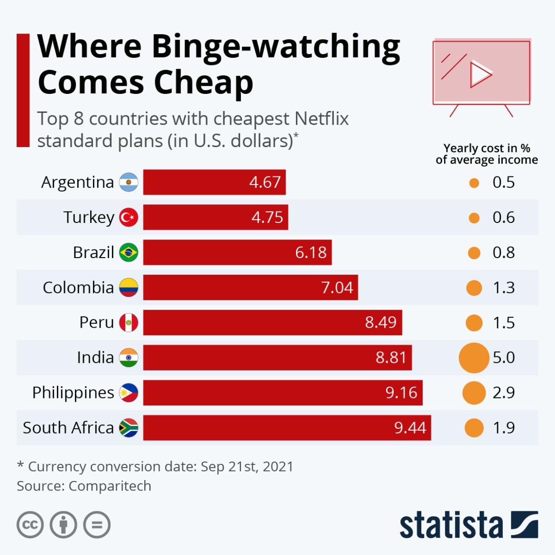 Netflix'in en ucuz olduğu ülkeler