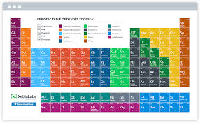 Image result for periodic table of devops