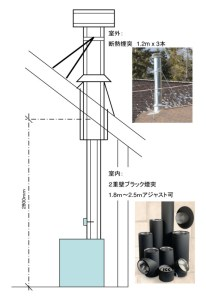 Chimney-sample