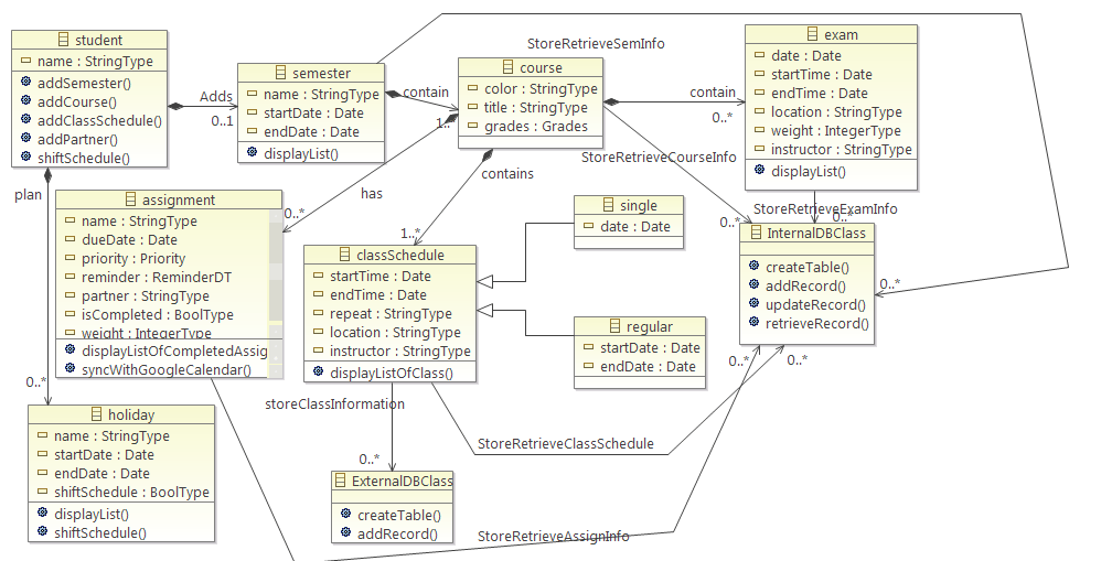PA4  Modified Class Diagram and Implementation of DT and