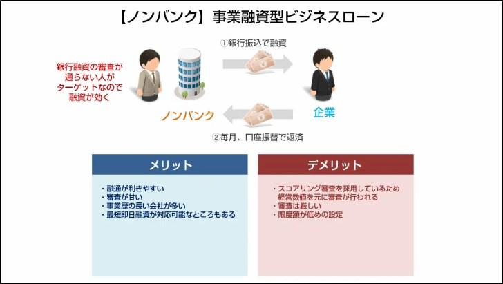 タイプその2.【ノンバンク】事業融資型ビジネスローン