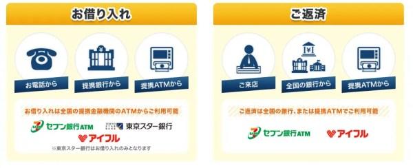利用できる提携ATM