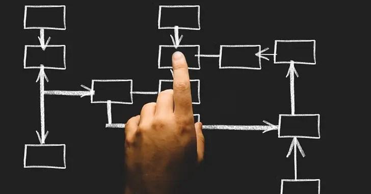 ICOによる資金調達の仕方