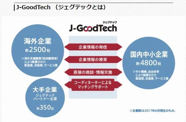 J-GoodTech(ジェグテック)とは