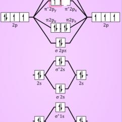 What Is An Energy Level Diagram Mazda 6 Wiring Radio Of O2 Shikshalabh